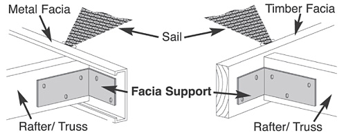 Attaching Shade Sails to Facia Boards